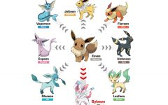 Above: Here is a chart of all the Eevee evoltuions